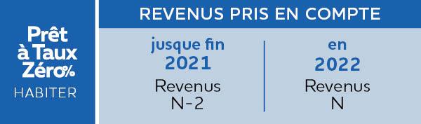 Prêt à taux zéro % - Prolongation jusque fin 2022